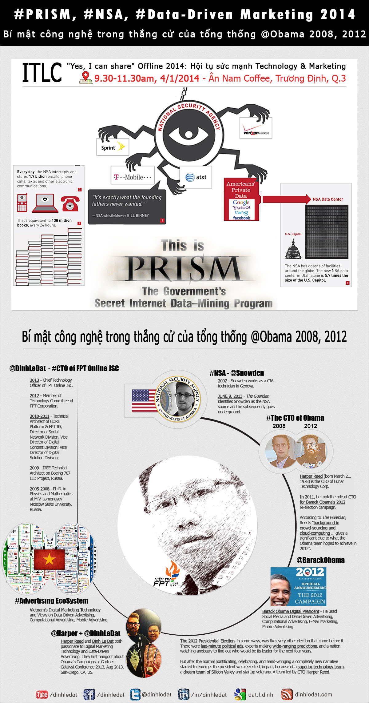 Dinh_Le_Dat Data-Driven Marketing 2014 - Obama Campaign - Infographic