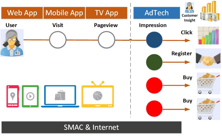 AdTech - giúp chuyển đổi người dùng thành click, đăng ký hay đơng hàng TMĐT