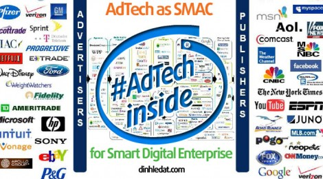 Adtech as SMAC for Smart Digital Enterprise