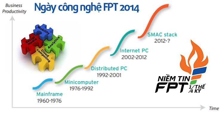 Ngày công nghệ FPT 2014 - FPT Techday 2014