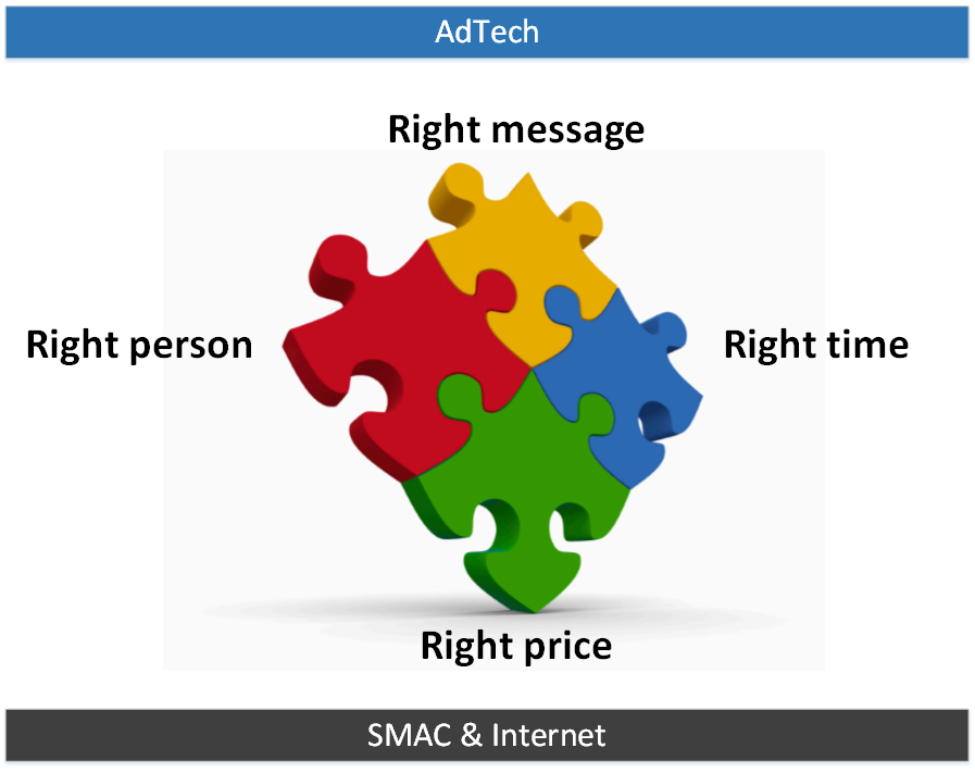 AdTech - Right Person, Right Message, Right Time, Right Price = Customer Insights